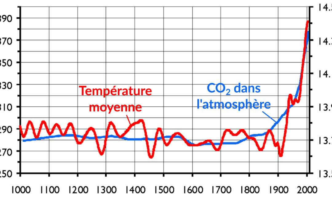 Petite histoire d'inertie climatique